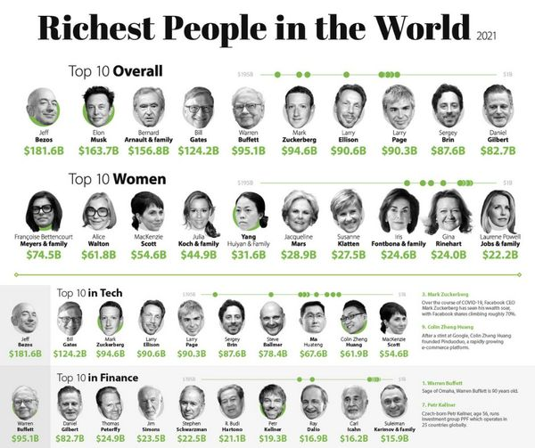 They Have More Money Than Anyone On Earth: Here's The List Of The 58 Richest People In the World